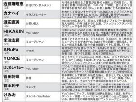 新海诚、Kizuna AI入选!日媒评选能改变日本的20名年轻人